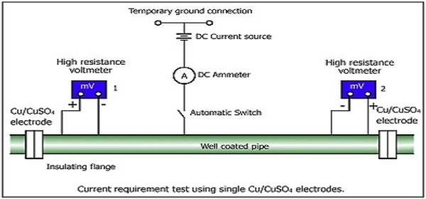Drawing of a typical cathodic protection system.